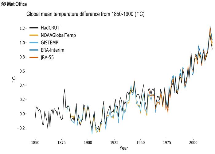 El estado del clima en 2018 pone de manifiesto un aumento de los efectos del cambio climático