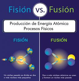La Fusión: Energía abundante y no contaminante