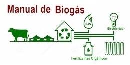 Biogás – On line